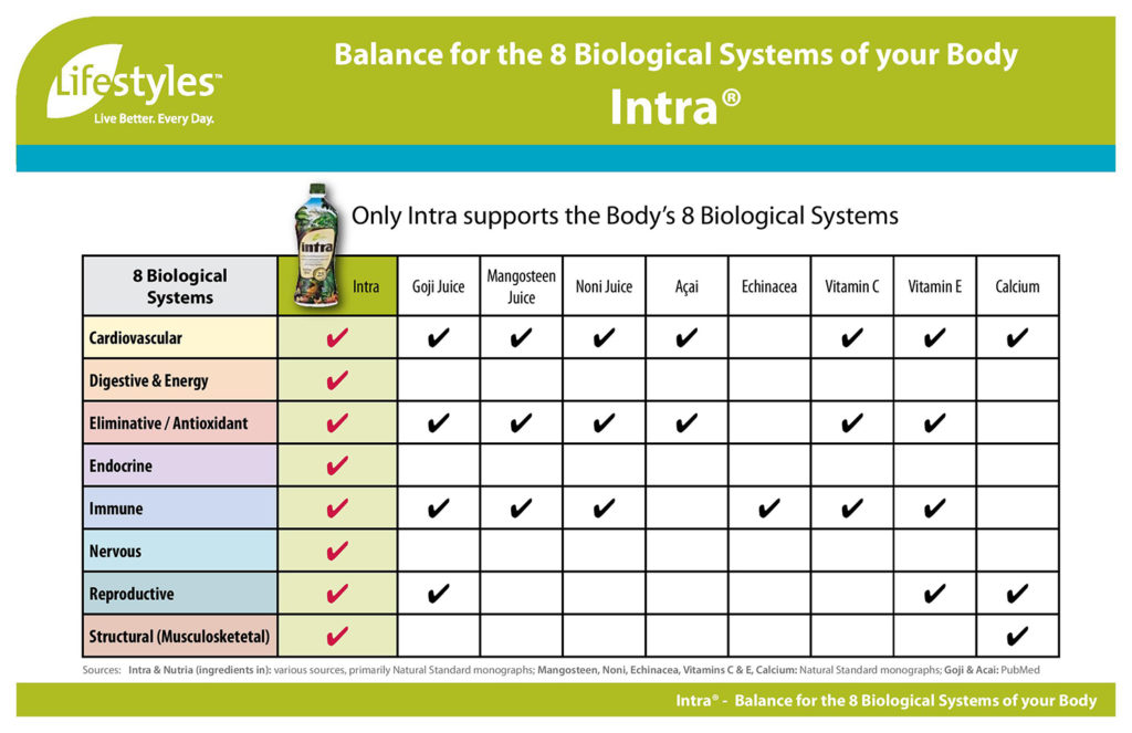 intra-lifestyle-8-sisteme-biologice-corp-noni-goji-calciu-acai-echinacea-vitaminae